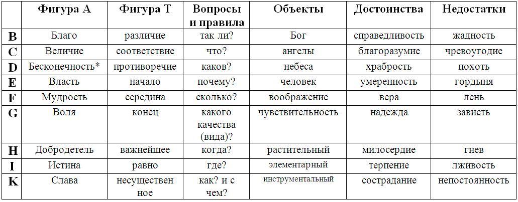 Таблица по Искусству Памяти Раймонда Луллия